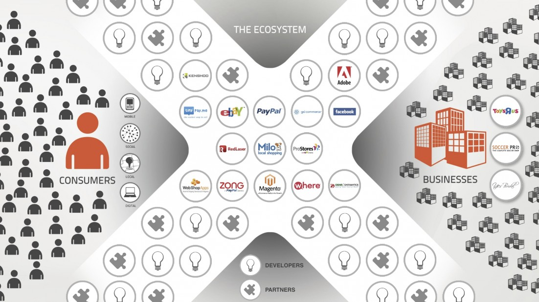 X.Commerce Ecosystem