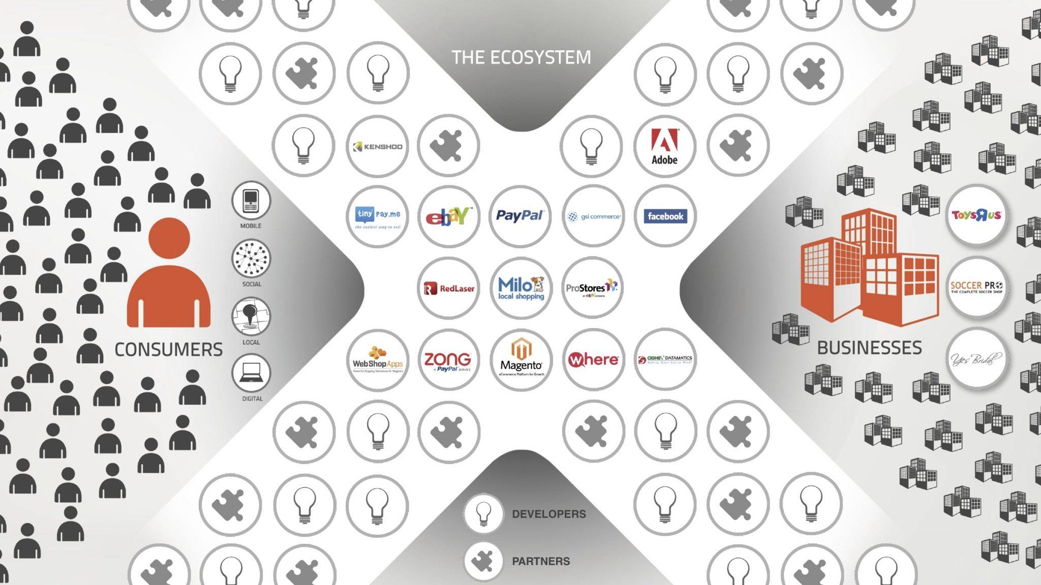 X-Commerce