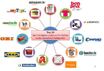 Top 10 E-Commerce-Seiten