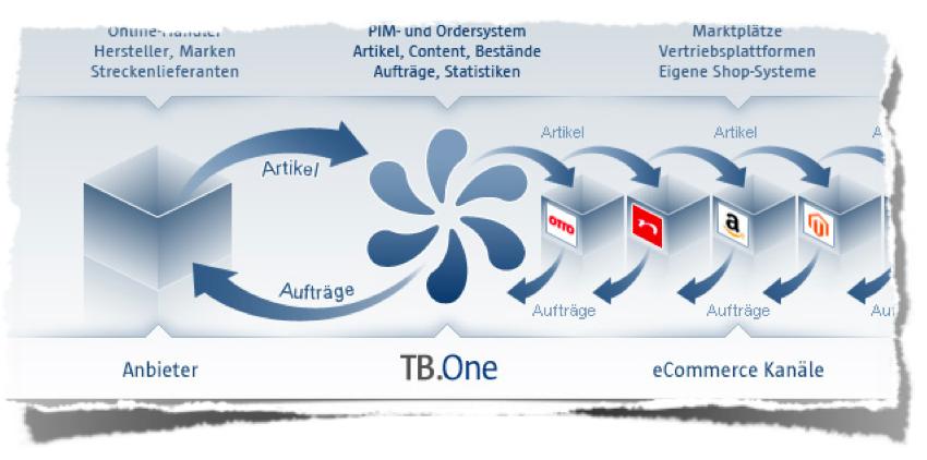 Prozess von TB.One