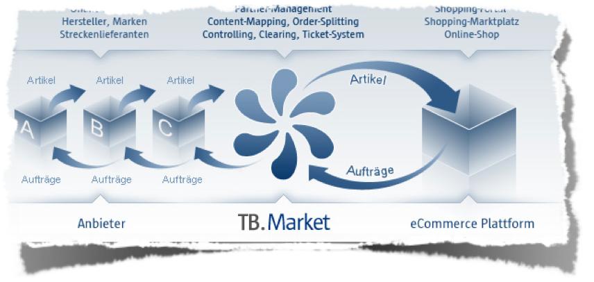 Prozess von TB.Market