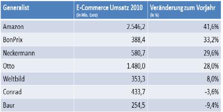 Umsatz der Top-10 Online-Shops