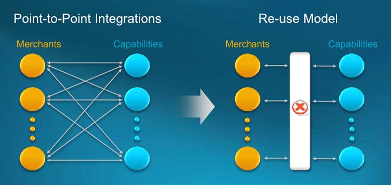 X.Commerce Integration Framework
