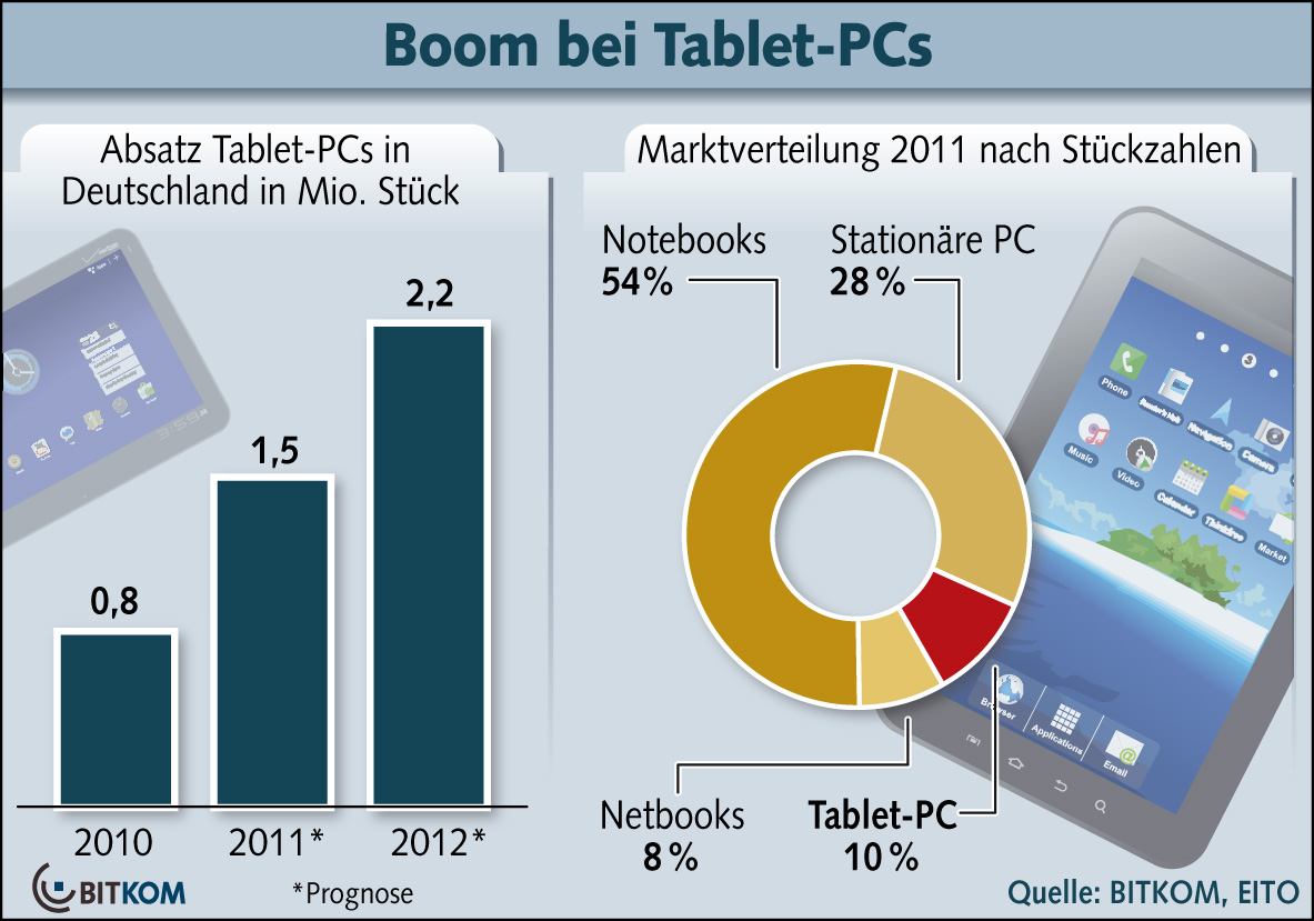 Tablet PC Absatz