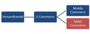 Einordnung Tablet Commerce