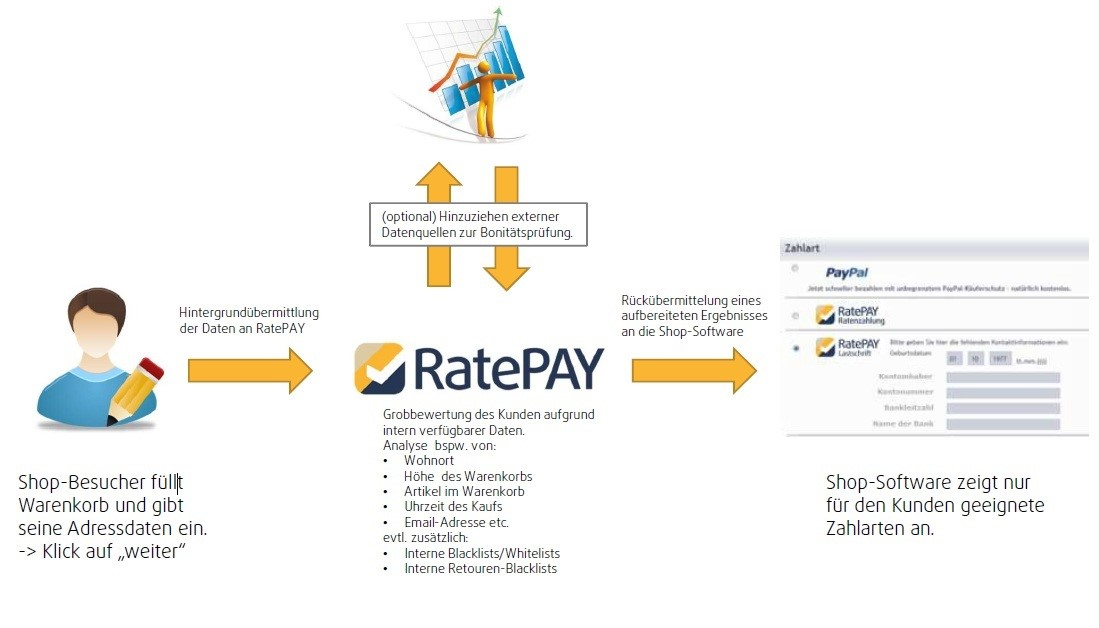 Funktionsweise von Ratepay