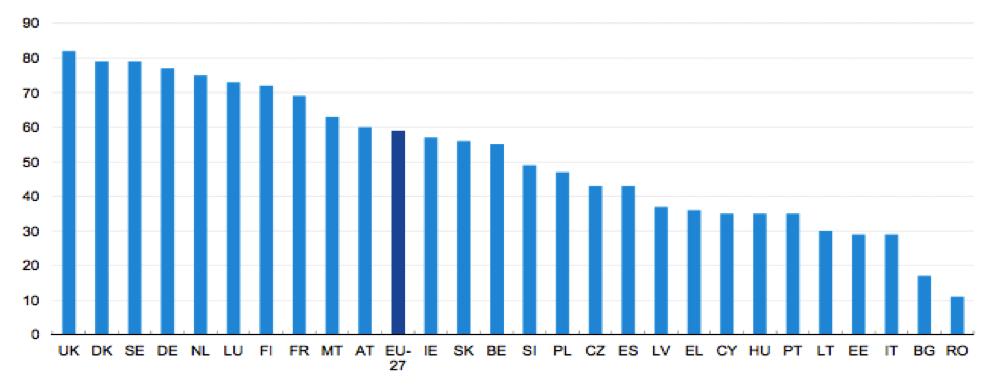 E-Commerce Nutzung in Europa