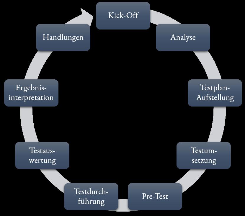 Testing-Prozess