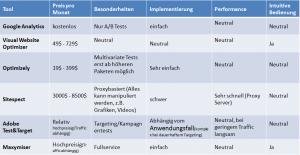 Überblick einiger Testing Tools