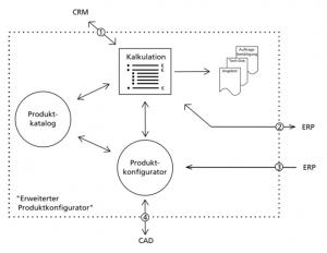 Schnittstellenmanagement bei Produktkonfiguratoren