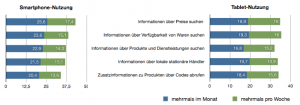 """Aktuelle Nutzung von Tablet und Smartphone zur Informationssuche im Laden<br />n = 244 (Tablet-Nutzung), N = 1.001 (Smartphone-Nutzung) In Anlehnung an <a href=""""http://www.ecckoeln.de/Downloads/Themen/Mobile/ECC_Handel_Mobile_Commerce_in_Deutschland_2012.pdf"""" target=""""_blank"""">(Abb.1)</a>"""