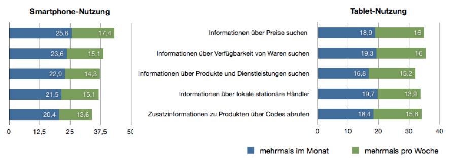 Aktuelle Nutzung von Tablet und Smartphone zur Informationssuche im Ladenn = 244 (Tablet-Nutzung), N = 1.001 (Smartphone-Nutzung) In Anlehnung an (Abb.1)
