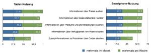 """Aktuelle Nutzung von Tablet und Smartphone zur Informationssuche<br />n = 244 (Tablet-Nutzung); N = 1.011 (Smartphone-Nutzung). In Anlehnung an <a href=""""http://www.ecckoeln.de/Downloads/Themen/Mobile/ECC_Handel_Mobile_Commerce_in_Deutschland_2012.pdf"""" target=""""_blank"""">(Abb. 2)</a>"""