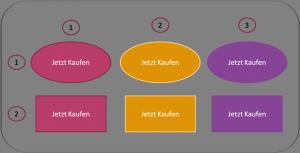 Abbildung 2: Beispiel eines Multivariaten Tests Quelle: Eigene Erstellung