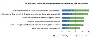 """Gründe für Kaufabbrüche, N = 1.011 - Haben Sie folgende Situation bereits erlebt ? In Anlehnung an <a href=""""http://www.ecckoeln.de/Downloads/Themen/Mobile/ECC_Handel_Mobile_Commerce_in_Deutschland_2012.pdf"""" target=""""_blank"""">(Abb. 3)</a>"""