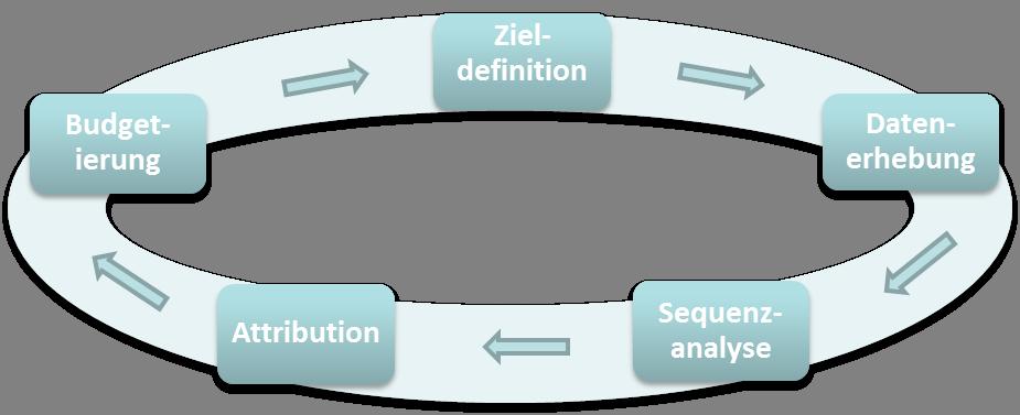 Customer Journey Analyse