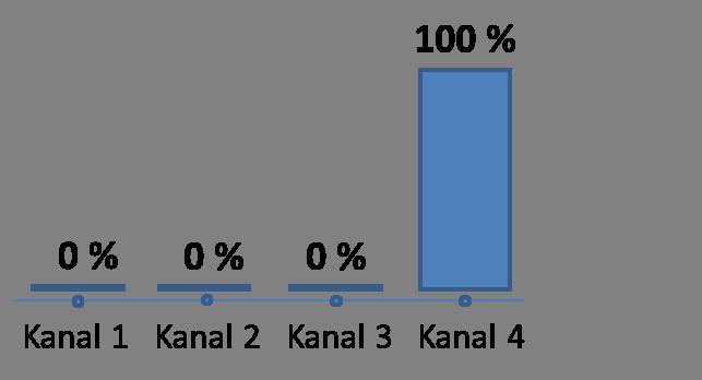 Last-Click-Wins Attributionsmodell
