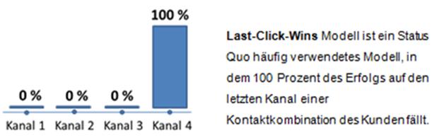 Last-Click-Wins