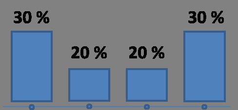 U-Form Attributionsmodell
