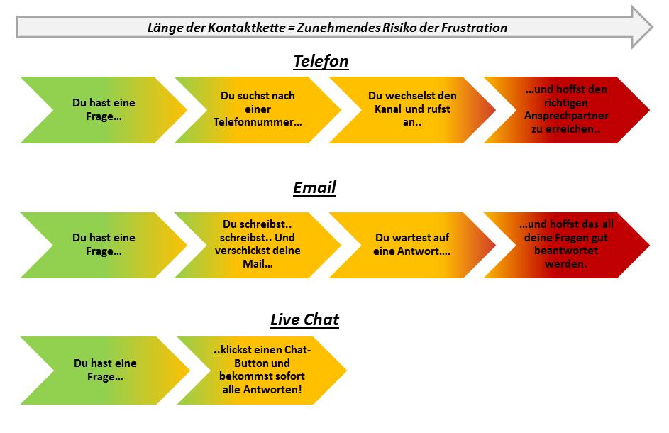 LiveChat - Vergleich von Kontaktketten