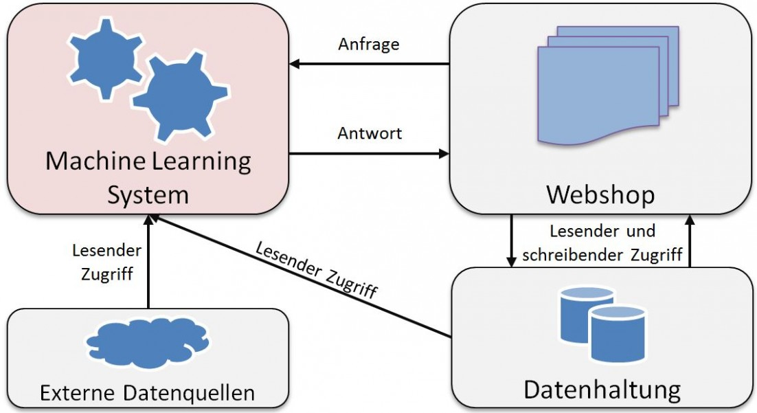 Machine Learning System im Webshop-Kontext