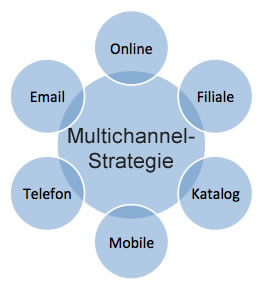 Kanäle einer Multichannel-Strategie