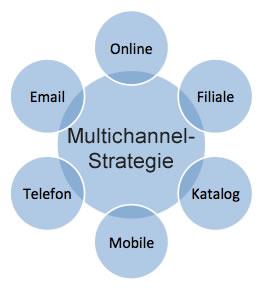 Kanäle einer Multichannel-Strategie