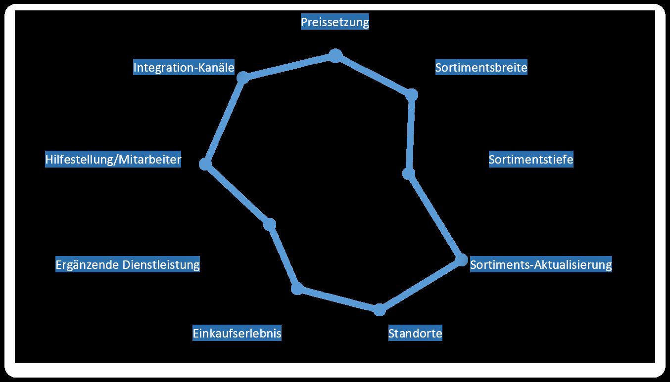 Beste Sitzdiagramm Vorlage Zeitgenössisch - Beispiel Business ...