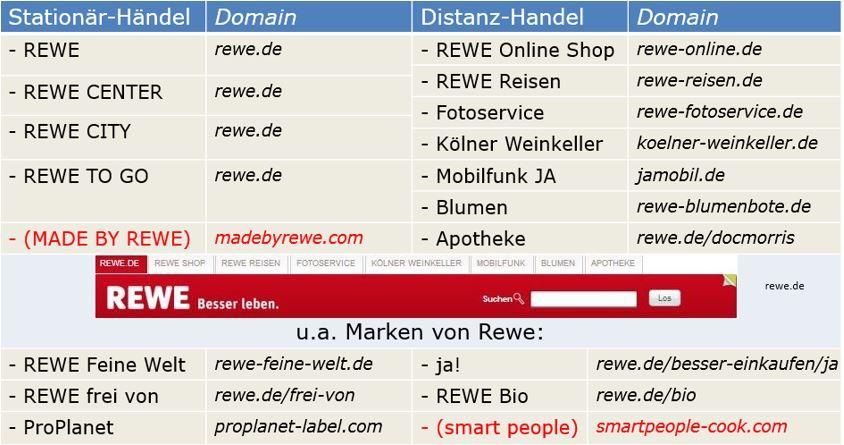 REWE Vertriebskanäle Überblick