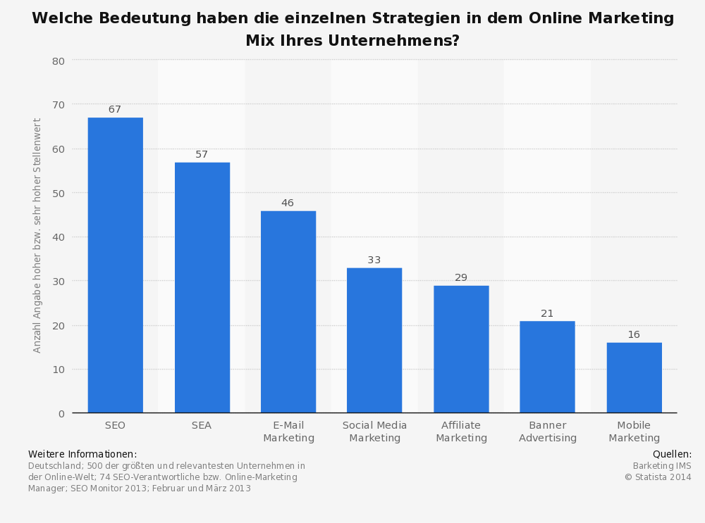 Bedeutung der Strategien im Online-Marketing