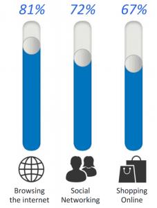 Ansätze für Online Marketing, Second Screen Statistik; Quelle: [2]