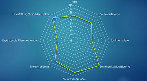 Tchibo Multi-Channel Differenzierungsmerkmale