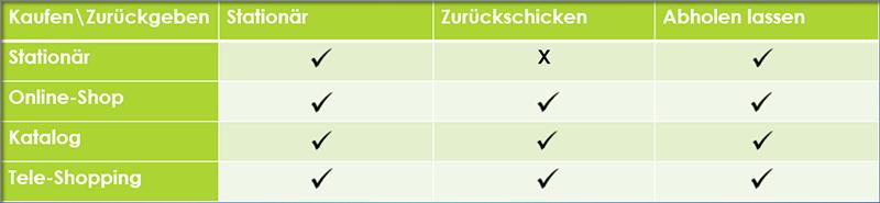 Tchibo Multi-Channel Retourenabwicklung