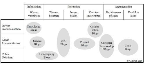 Unterschiedliche Arten von Corporate Blogs