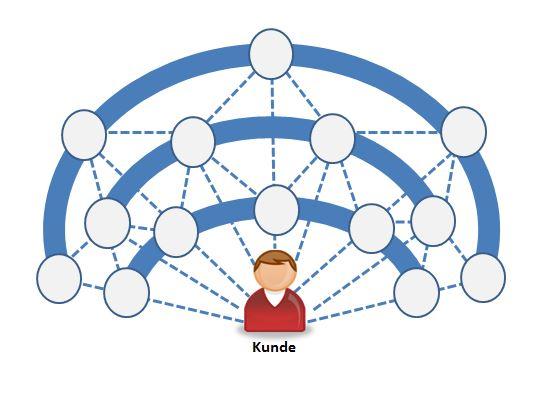 Omni-Channel Darstellung