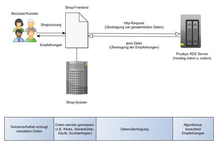 Schematische Darstellung der Kommunikation zwischen Shop und Prudsys