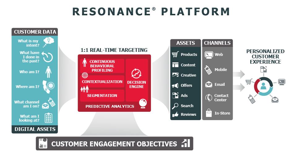 Übersicht Resonance Platform