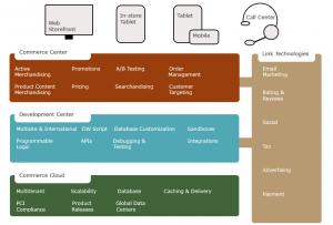 Demandware - Übersicht der Funktionen