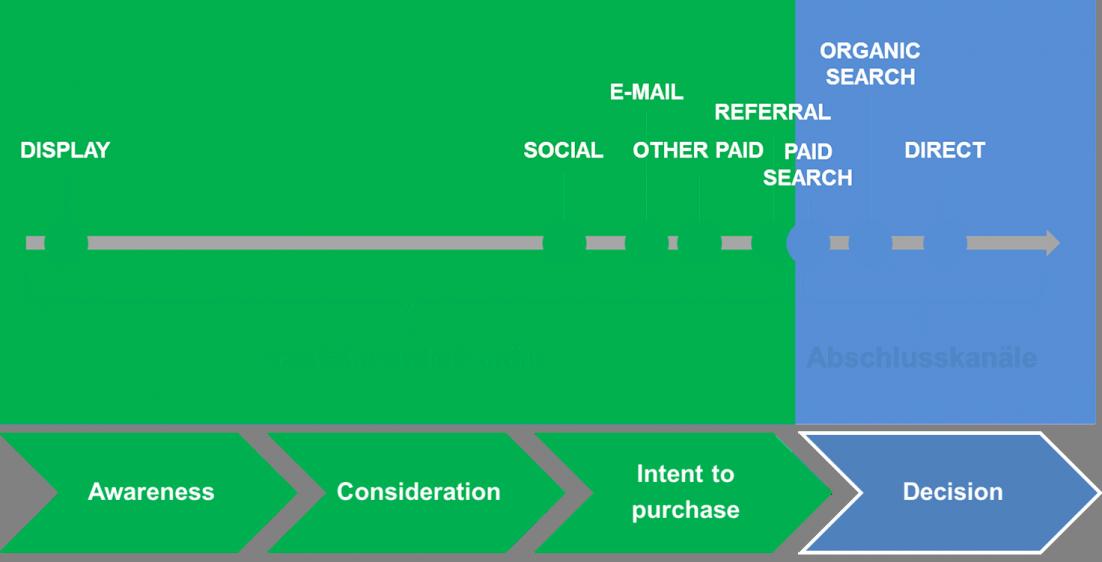 Typische Marketingkanäle in der Versandhandelsbranche und ihre Verteilung auf die Kaufprozessphasen