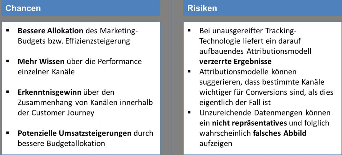 Chancen und Risiken von Attributionsmodellen