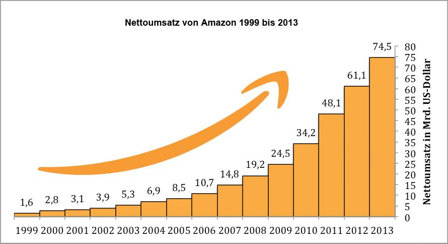 Nettoumsatz von Amazon von 1999 bis 2013
