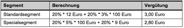 Tabelle 2: Beispielrechnung a) - Vergütungshöhe je Segment (Otto.de)