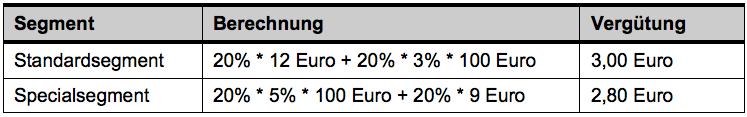 Tabelle 2: Beispielrechnung a) Vergütungshöhe je Segment (Otto.de)