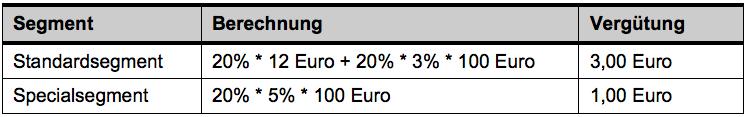 Tabelle 3: Beispielrechnung b) Vergütungshöhe je Segment (Otto.de)