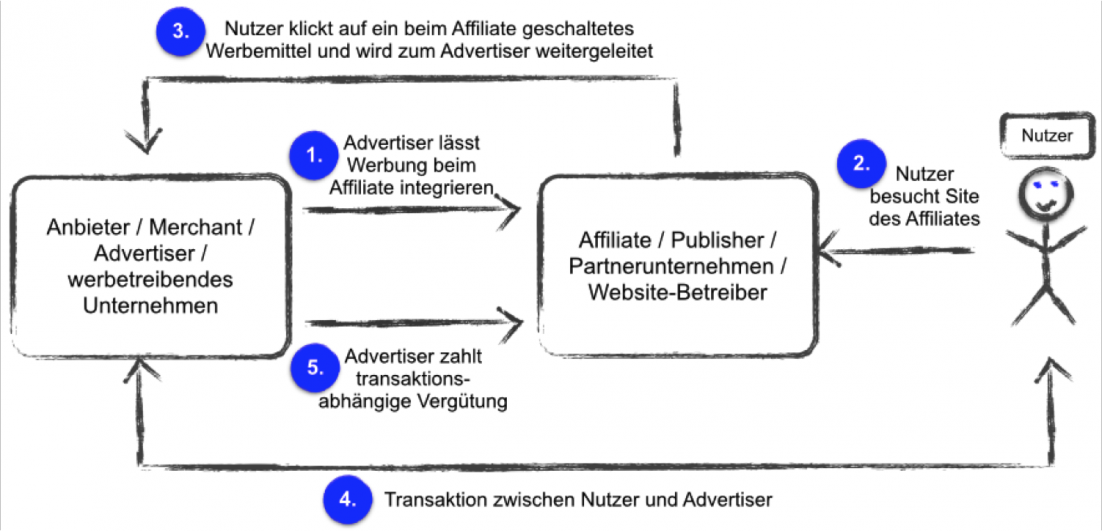 Grundlagen des Affiliate Marketing