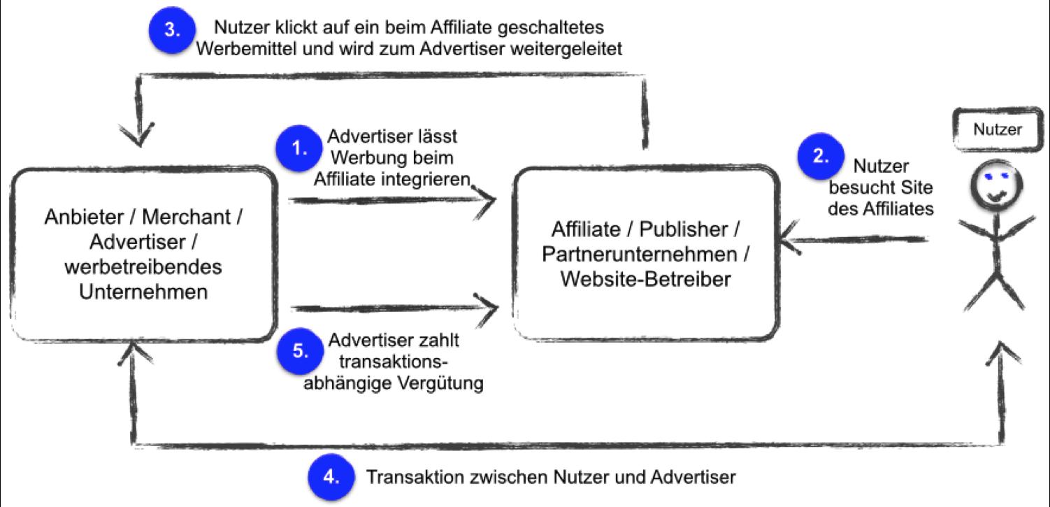 affiliates finden
