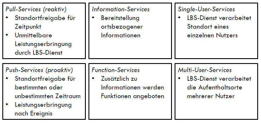 Kategorien von Location-based Services