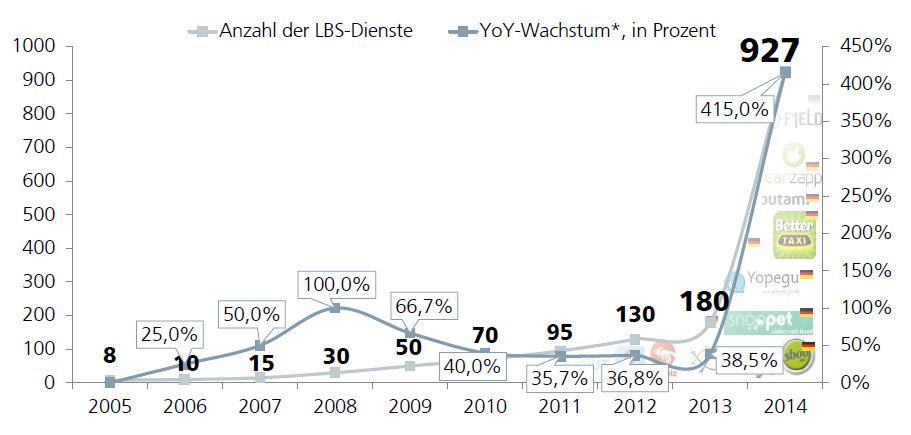 Endtwicklung Location-based Services in Deutschland