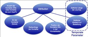 Relevante Parameter für die Attribution