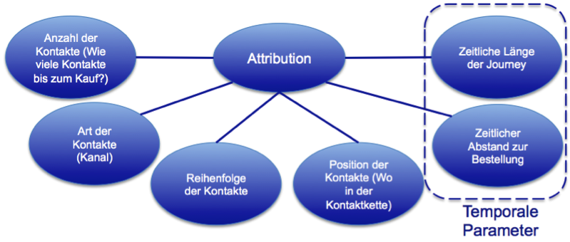 Relevante Parameter für die Attribution